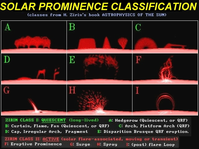 Prominence classes – the word flare is a nebulous term. Some prominences are flares in heliophysics sense and generally they all are. Educating kids, I use the word H-Alpha flare instead of the abstract term prominence. This helps young viewers understand what they are looking for while identifying it in the H-Alpha or Chromosphere layer of Sun.